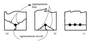 patrones de agrietamiento longitudinal