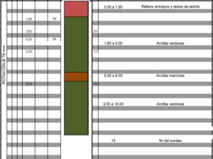 columna litológica para estudio del terreno