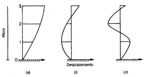 estructuras diseño sísmico