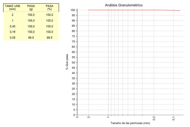 análisis granulométrico para estudio geotécnico