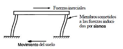 respuesta sísmica de las estructuras